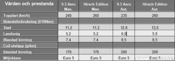 2014_Saab_9-3_Hirsch_specs