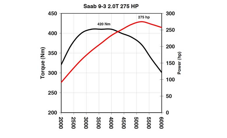 Hirsch Performance upgrade for Saab 9-3
