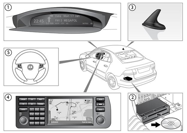 Navigation System Components