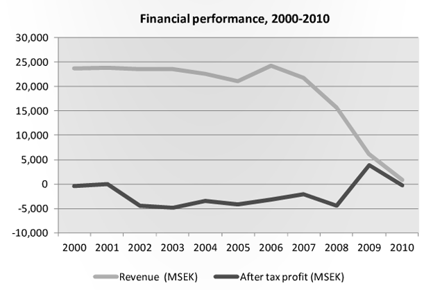 Saab's Finanacial Performance 2000 - 2010