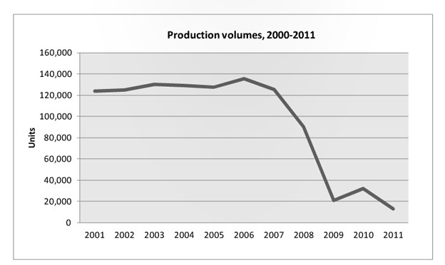 Saab Production Volumes, 2000 - 2011