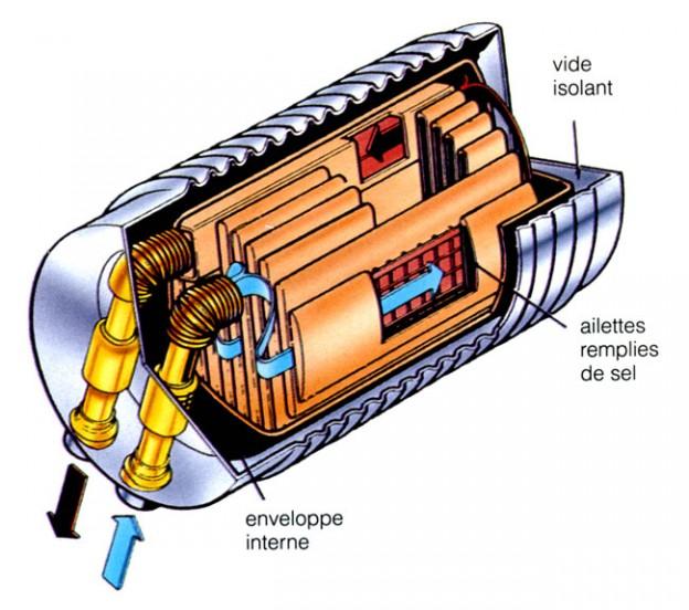 Saab Ecosport Thermos