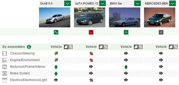 Saab 9-5 in comparison with other vehicles in the class