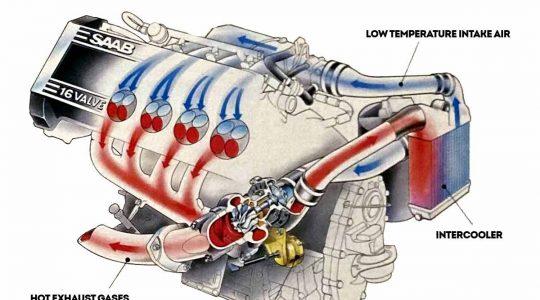 saab turbocharging