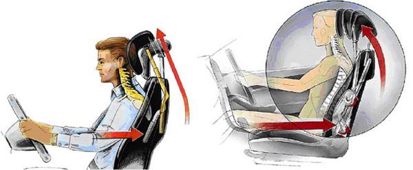 How it works Saab SAHR reactive head restraints?