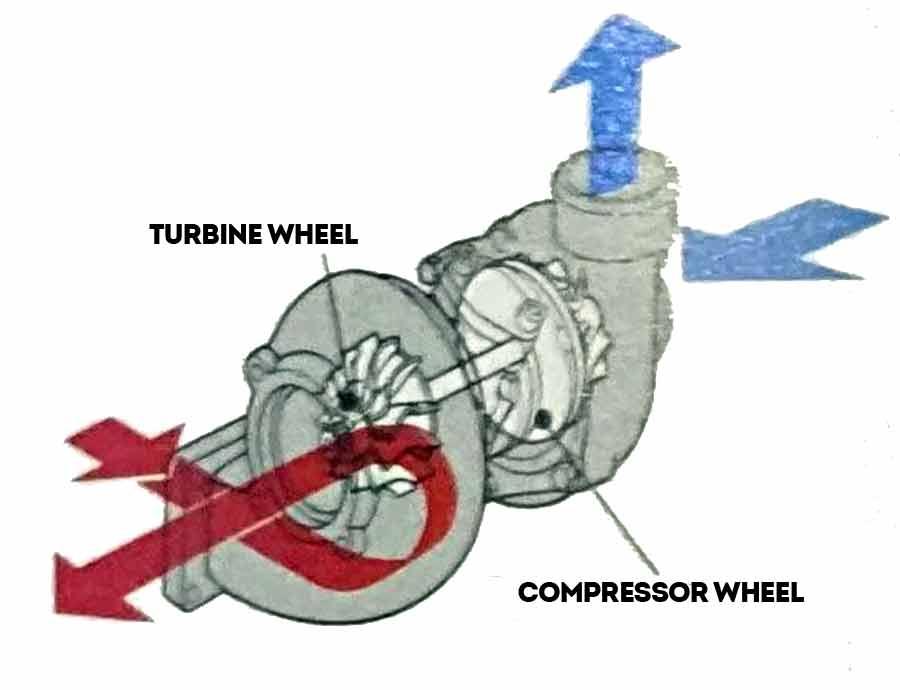Turbocharger scheme